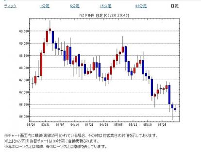 NZドル円20140530